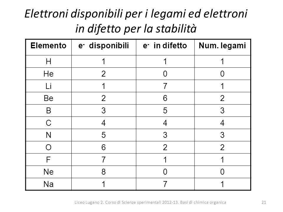 Liceo Lugano 2. Corso di Scienze sperimentali 2012-13. Basi di chimica organica21 Elettroni disponibili per i legami ed elettroni in difetto per la st
