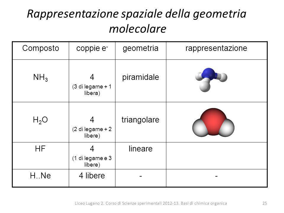 Liceo Lugano 2. Corso di Scienze sperimentali 2012-13. Basi di chimica organica25 Rappresentazione spaziale della geometria molecolare Compostocoppie