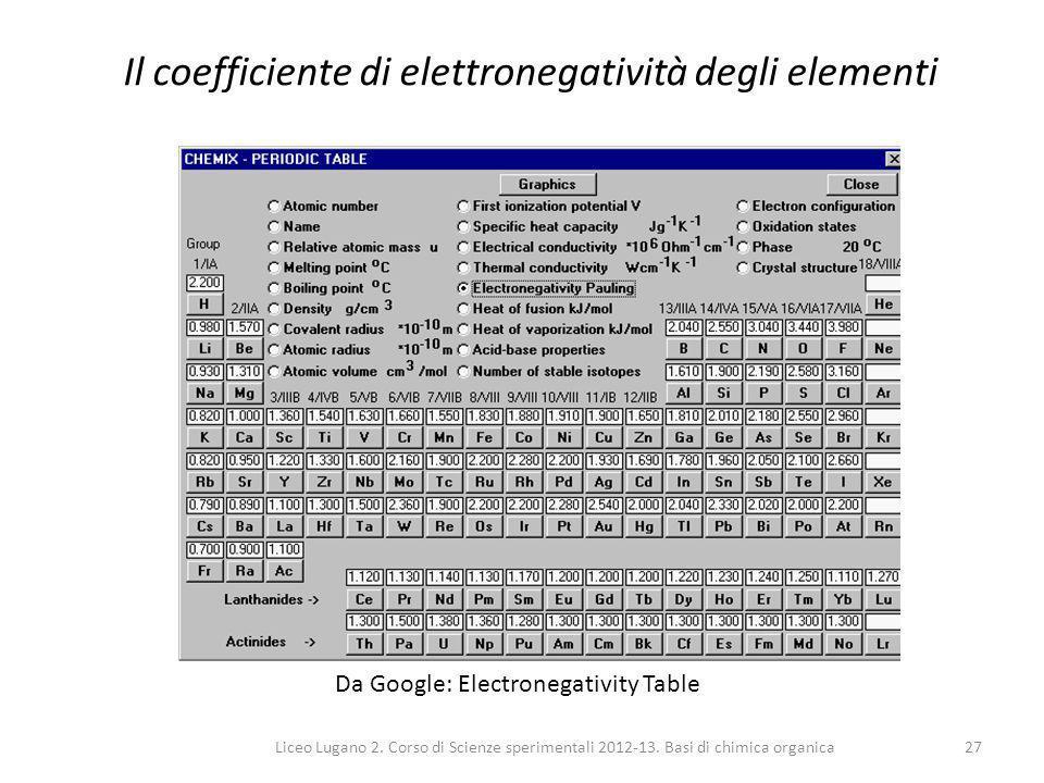 Liceo Lugano 2. Corso di Scienze sperimentali 2012-13. Basi di chimica organica27 Il coefficiente di elettronegatività degli elementi Da Google: Elect