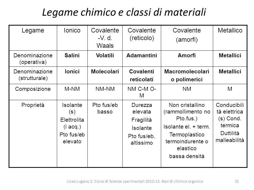 Liceo Lugano 2. Corso di Scienze sperimentali 2012-13. Basi di chimica organica31 Legame chimico e classi di materiali LegameIonicoCovalente -V. d. Wa