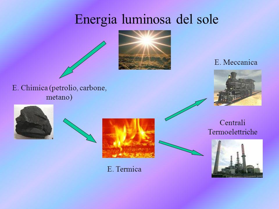 Energia luminosa del sole E. Chimica (petrolio, carbone, metano) E. Termica E. Meccanica Centrali Termoelettriche