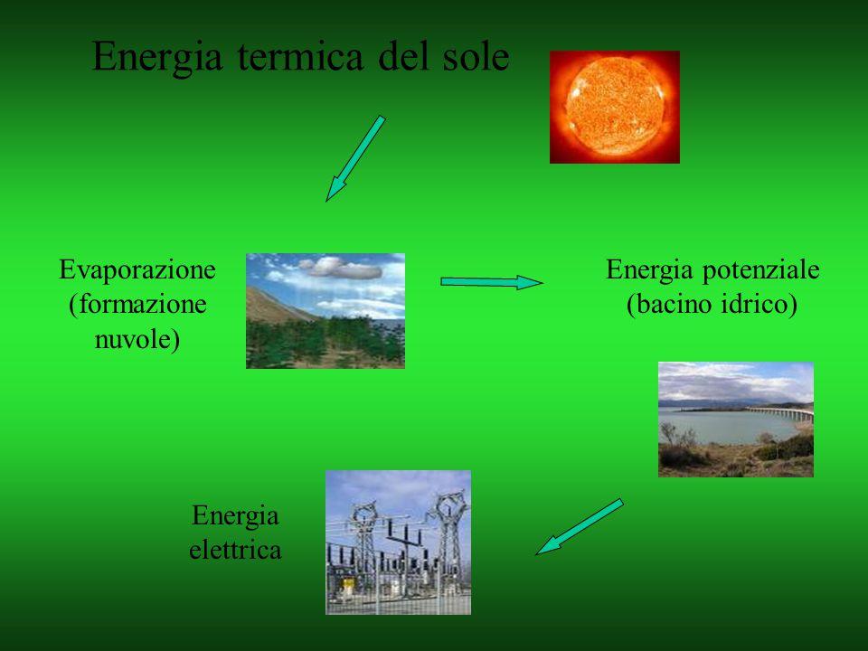 Evaporazione (formazione nuvole) Energia elettrica Energia potenziale (bacino idrico)