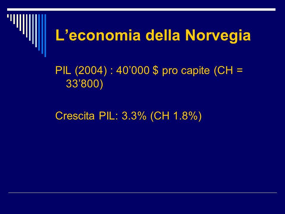 L'economia della Norvegia PIL (2004) : 40'000 $ pro capite (CH = 33'800) Crescita PIL: 3.3% (CH 1.8%)