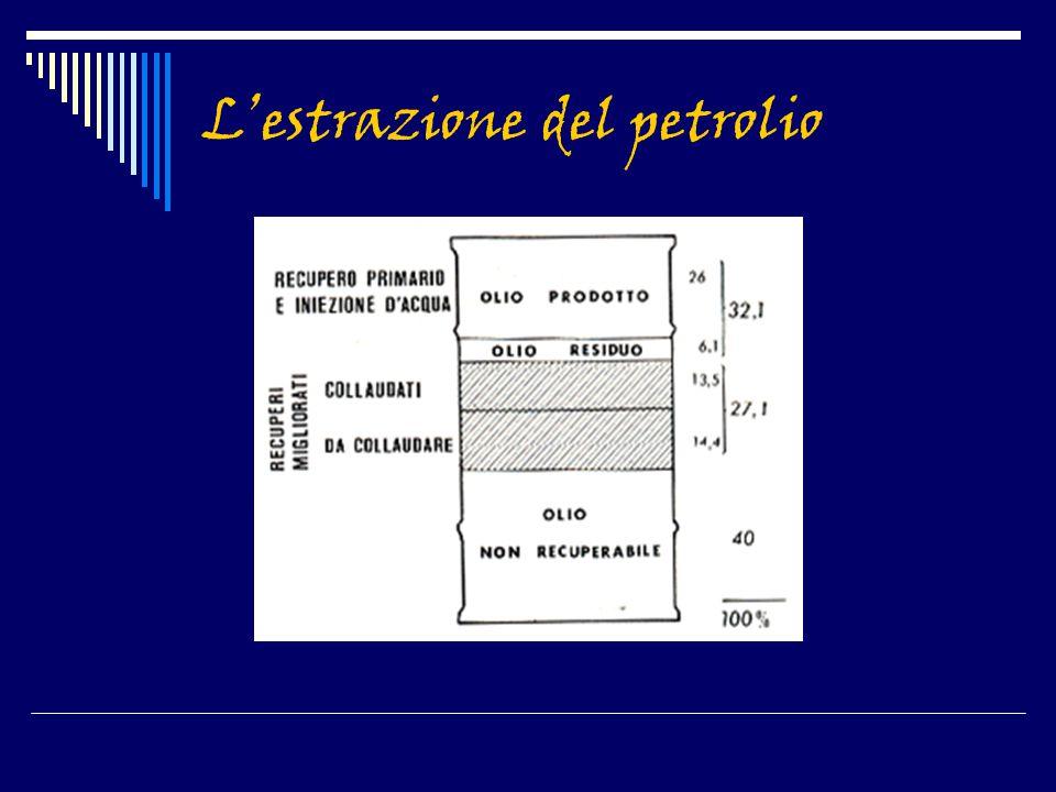 L'estrazione del petrolio