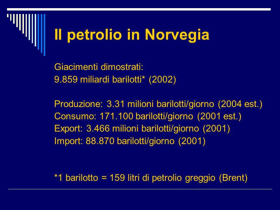 Il petrolio in Norvegia Giacimenti dimostrati: 9.859 miliardi barilotti* (2002) Produzione: 3.31 milioni barilotti/giorno (2004 est.) Consumo: 171.100