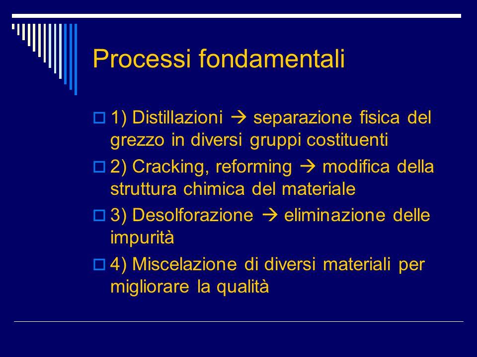 Processi fondamentali  1) Distillazioni  separazione fisica del grezzo in diversi gruppi costituenti  2) Cracking, reforming  modifica della strut