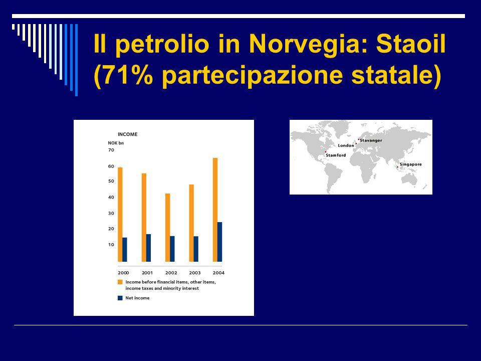 Il petrolio in Norvegia: Staoil (71% partecipazione statale)