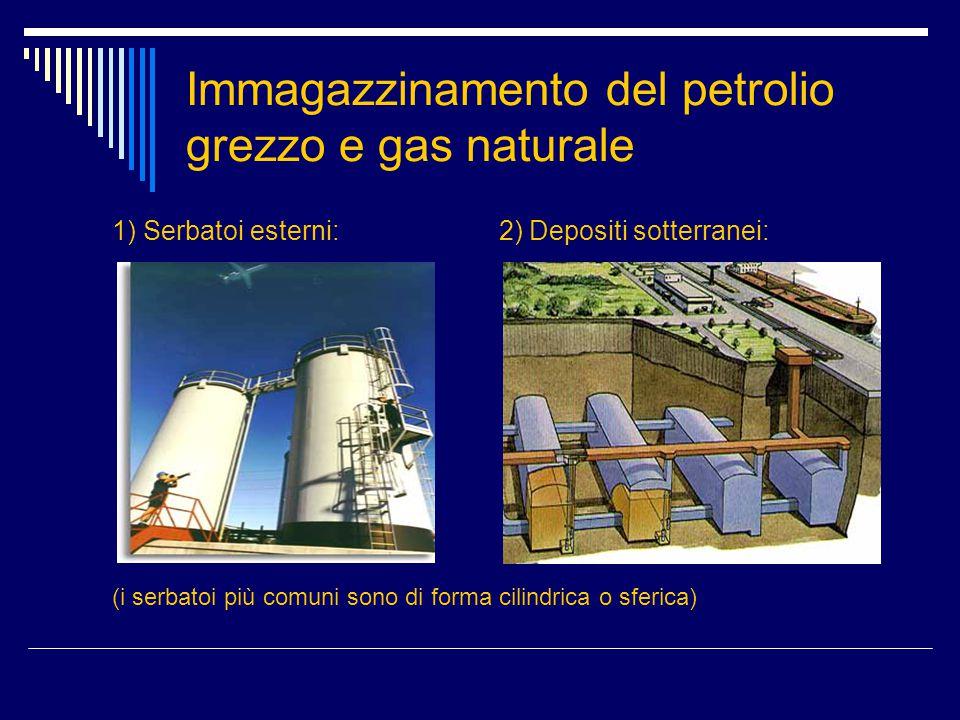 Immagazzinamento del petrolio grezzo e gas naturale 1) Serbatoi esterni: 2) Depositi sotterranei: (i serbatoi più comuni sono di forma cilindrica o sf