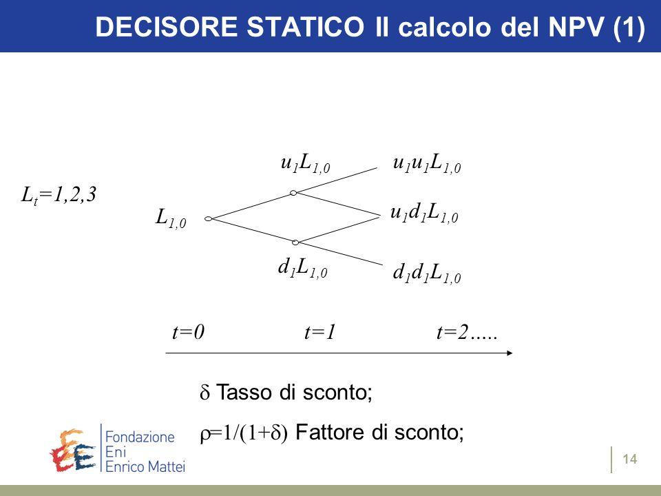 14 DECISORE STATICO Il calcolo del NPV (1) L t =1,2,3 L 1,0 u 1 L 1,0 d 1 L 1,0 u 1 u 1 L 1,0 u 1 d 1 L 1,0 d 1 d 1 L 1,0 t=0t=1t=2…..