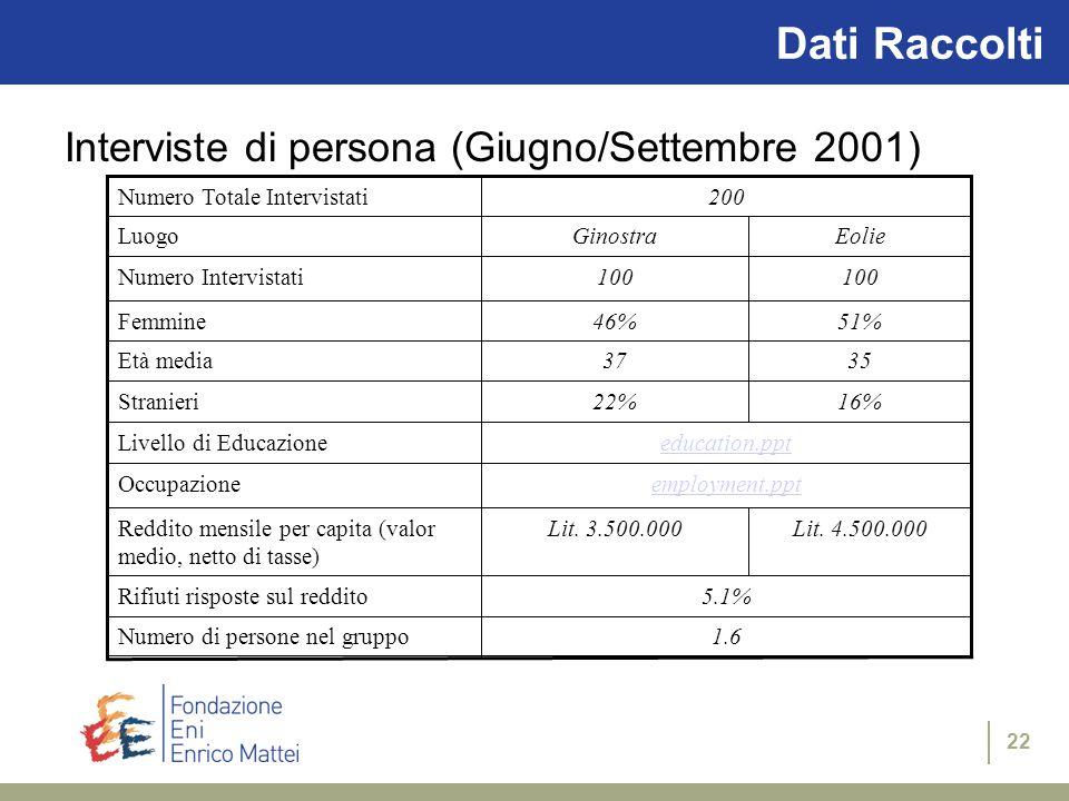 22 Dati Raccolti Interviste di persona (Giugno/Settembre 2001) 16%22%Stranieri Lit.