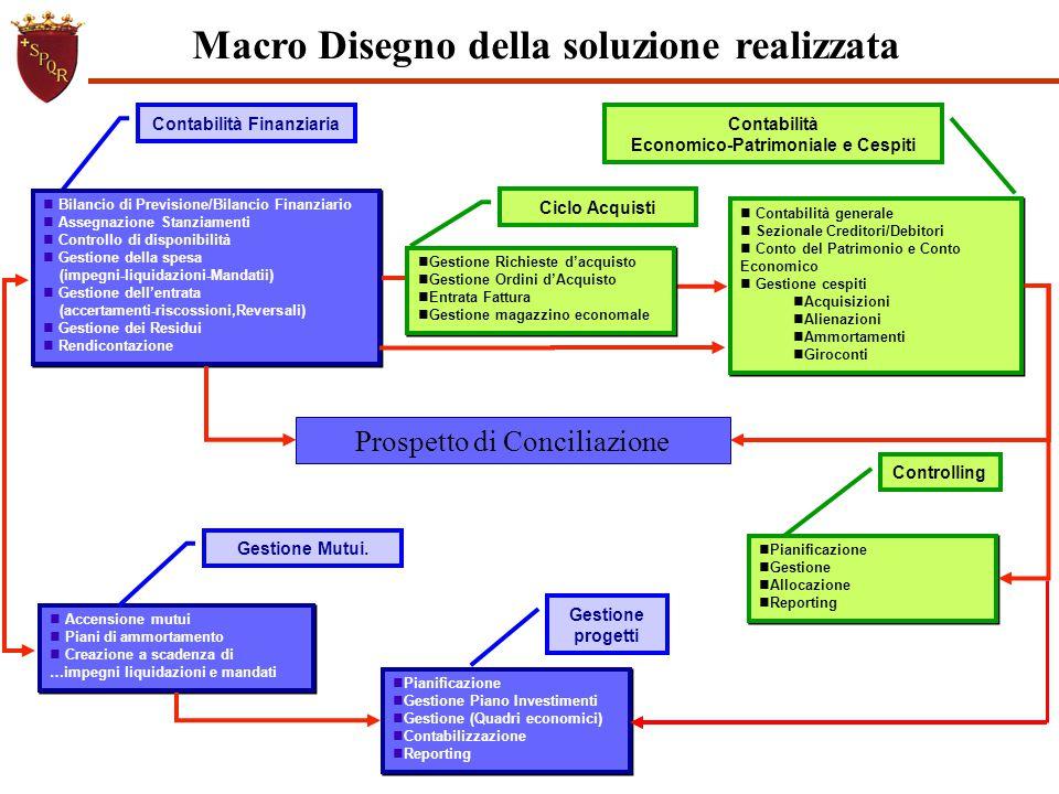 Controlling Pianificazione Gestione Allocazione Reporting Pianificazione Gestione Allocazione Reporting Contabilità generale Sezionale Creditori/Debit