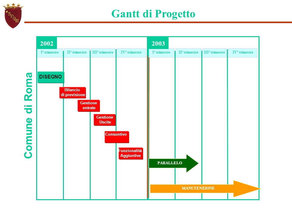 Gantt di Progetto Comune di Roma II° trimestreIII° trimestreIV° trimestreI° trimestre Gestione entrate 2002 II° trimestreIII° trimestreIV° trimestreI°