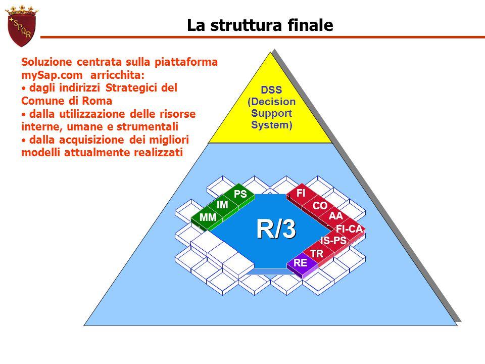 La struttura finale R/3 CO AA.. IS-PS IM.. PS FI l TR MM.. RE.. DSS (Decision Support System) FI-CA Soluzione centrata sulla piattaforma mySap.com arr