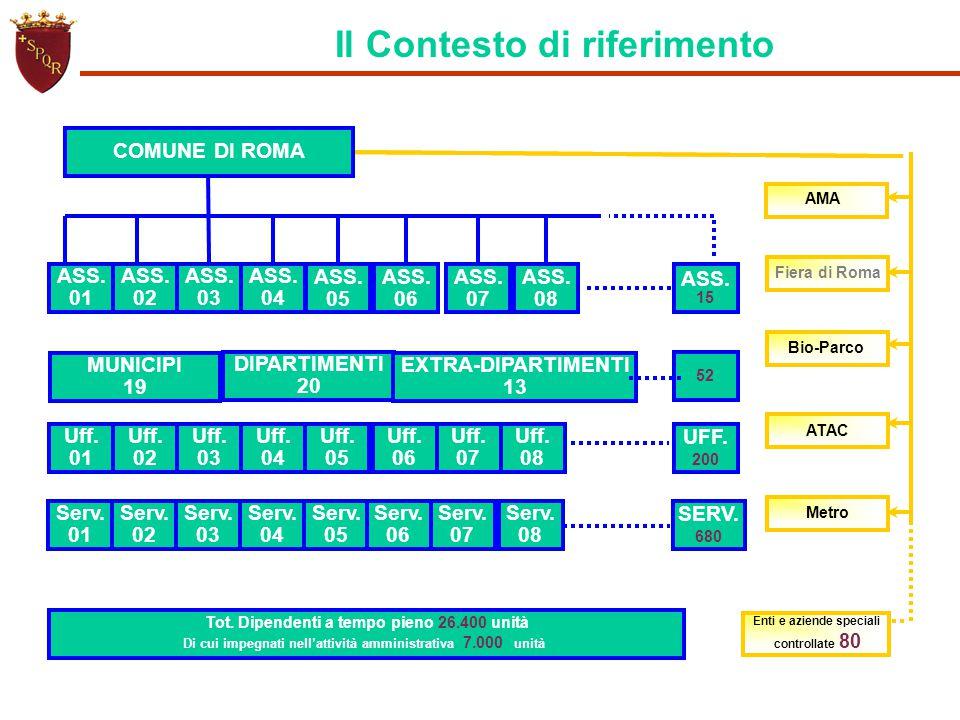 AMA Fiera di Roma Bio-Parco ATAC Metro Enti e aziende speciali controllate 80 COMUNE DI ROMA DIPARTIMENTI 20 EXTRA-DIPARTIMENTI 13 Uff. 01 Uff. 02 Uff
