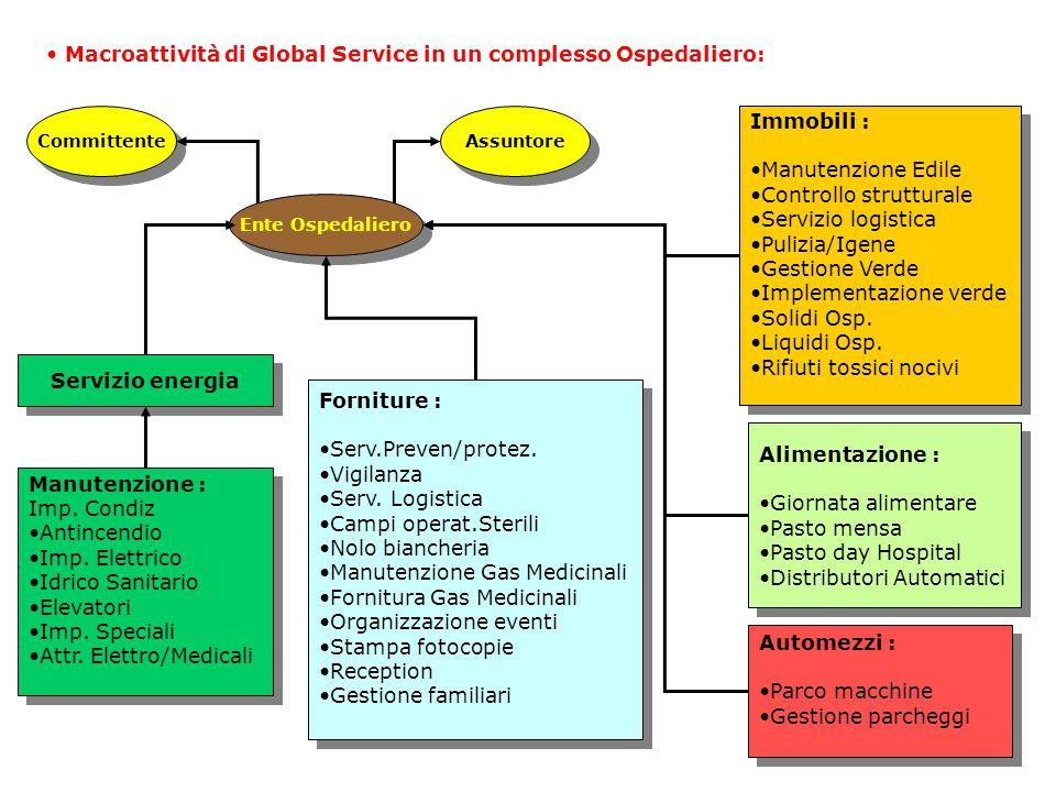 11 Macroattività di Global Service in un complesso Ospedaliero: Assuntore Ente Ospedaliero Committente Servizio energia Manutenzione : Imp.