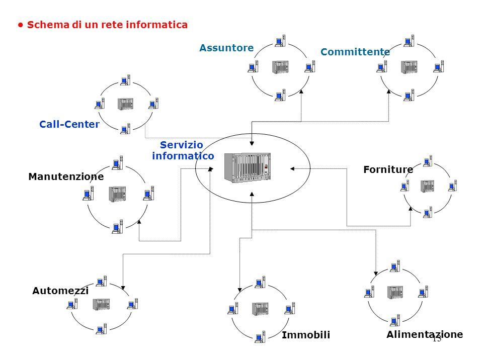 13 Manutenzione Forniture Immobili Alimentazione Automezzi Schema di un rete informatica Assuntore Committente Servizio informatico Call-Center