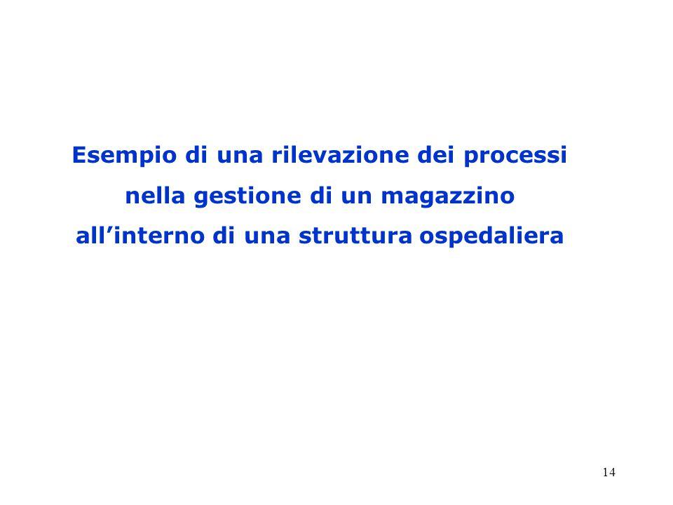 14 Esempio di una rilevazione dei processi nella gestione di un magazzino all'interno di una struttura ospedaliera