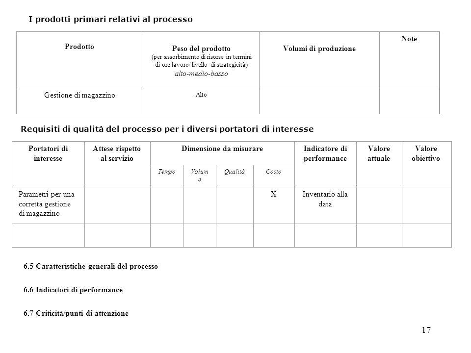17 I prodotti primari relativi al processo Prodotto Peso del prodotto (per assorbimento di risorse in termini di ore lavoro/ livello di strategicità) alto-medio-basso Volumi di produzione Note Gestione di magazzino Alto Requisiti di qualità del processo per i diversi portatori di interesse Portatori di interesse Attese rispetto al servizio Dimensione da misurareIndicatore di performance Valore attuale Valore obiettivo TempoVolum e QualitàCosto Parametri per una corretta gestione di magazzino XInventario alla data 6.5 Caratteristiche generali del processo 6.6 Indicatori di performance 6.7 Criticità/punti di attenzione