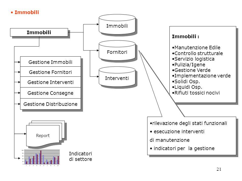 21 Immobili Immobili : Manutenzione Edile Controllo strutturale Servizio logistica Pulizia/Igene Gestione Verde Implementazione verde Solidi Osp.