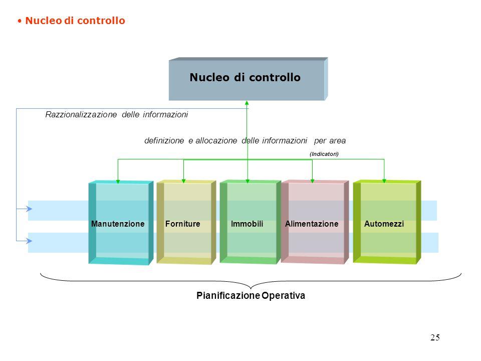 25 Razzionalizzazione delle informazioni Pianificazione Operativa Nucleo di controllo definizione e allocazione delle informazioni per area (Indicatori) Manutenzione Forniture ImmobiliAlimentazioneAutomezzi Nucleo di controllo