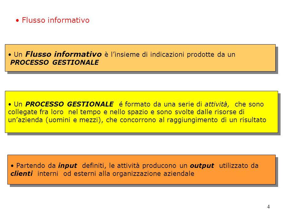 5 Processo gestionale RISULTAToRISULTATo RISULTAToRISULTATo PROCESSOPROCESSO GESTIONALEGESTIONALE Attività Informazioni Flusso informativo