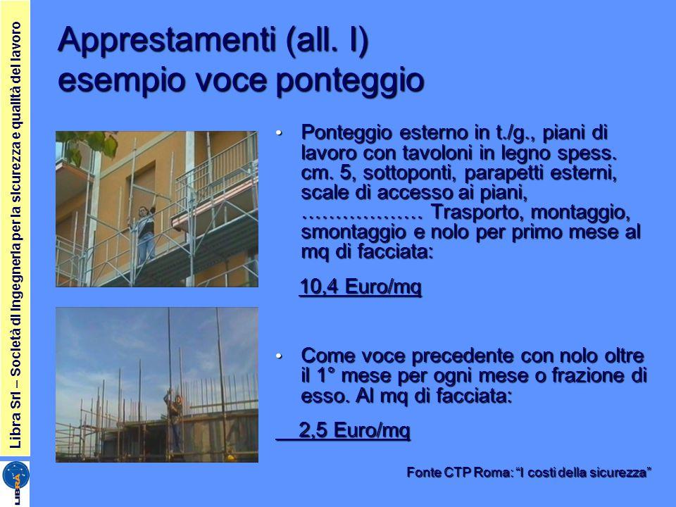 Apprestamenti (all. I) esempio voce ponteggio Ponteggio esterno in t./g., piani di lavoro con tavoloni in legno spess. cm. 5, sottoponti, parapetti es