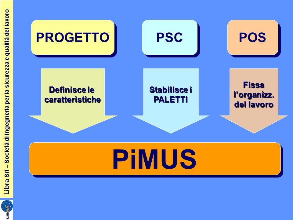 Libra Srl – Società di ingegneria per la sicurezza e qualità del lavoro PSC PROGETTO PiMUS POS Definisce le caratteristiche Stabilisce i PALETTIFissal'organizz.
