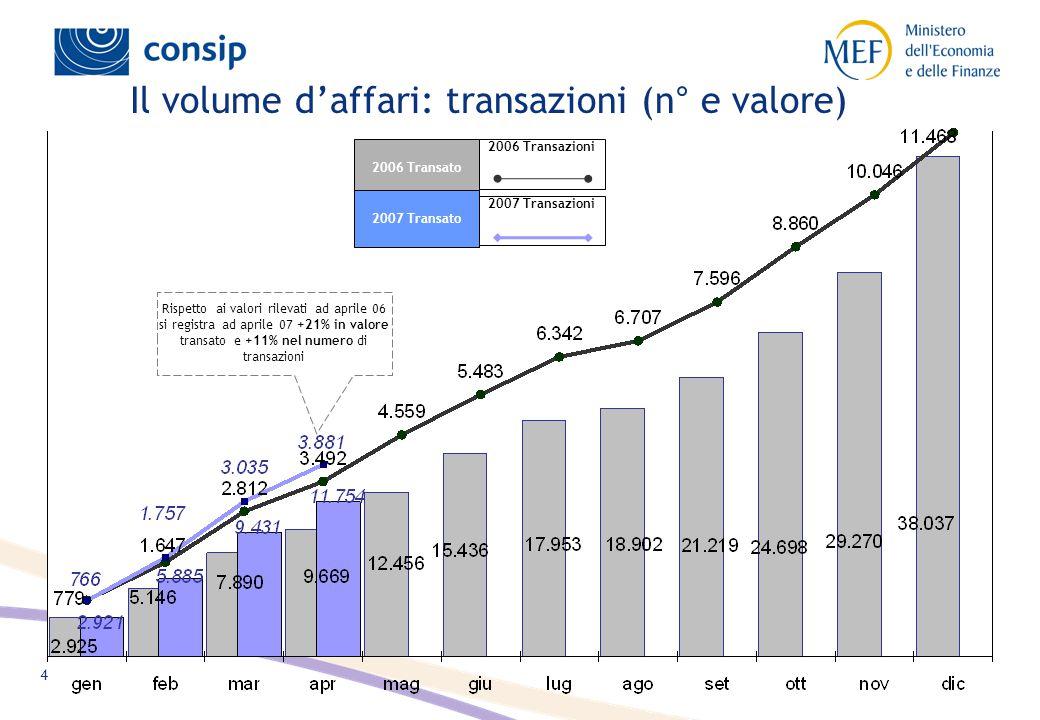 4 Rispetto ai valori rilevati ad aprile 06 si registra ad aprile 07 +21% in valore transato e +11% nel numero di transazioni 2006 Transato 2007 Transato 2007 Transazioni 2006 Transazioni Il volume d'affari: transazioni (n° e valore)