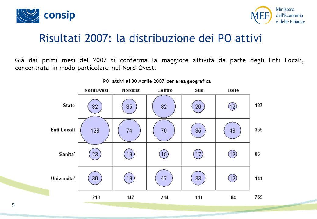 5 Risultati 2007: la distribuzione dei PO attivi Già dai primi mesi del 2007 si conferma la maggiore attività da parte degli Enti Locali, concentrata in modo particolare nel Nord Ovest.