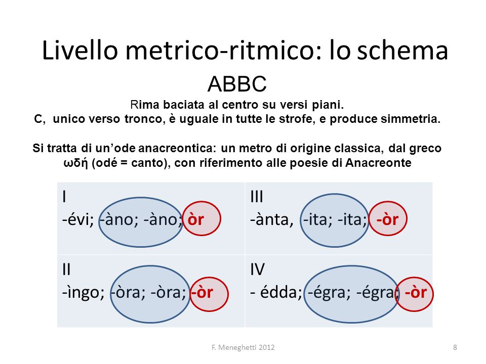 Livello metrico-ritmico: lo schema F. Meneghetti 20128 I -évi; -àno; -àno; òr III -ànta, -ita; -ita; -òr II -ìngo; -òra; -òra; -òr IV - édda; -égra; -