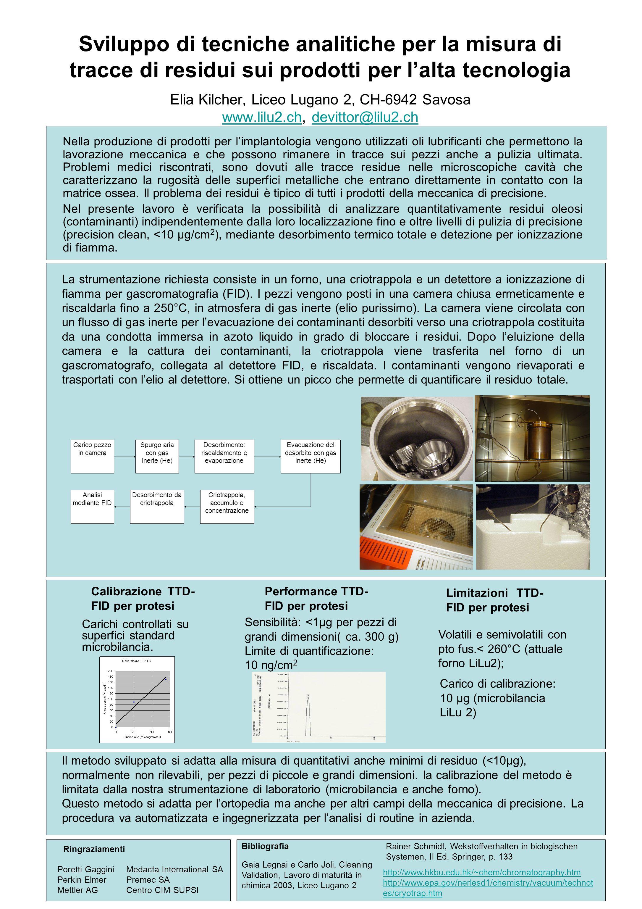 Sviluppo di tecniche analitiche per la misura di tracce di residui sui prodotti per l'alta tecnologia Elia Kilcher, Liceo Lugano 2, CH-6942 Savosa www