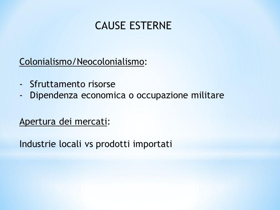 CAUSE ESTERNE Colonialismo/Neocolonialismo: -Sfruttamento risorse -Dipendenza economica o occupazione militare Apertura dei mercati: Industrie locali
