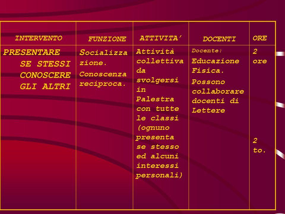 INTERVENTO FUNZIONE ATTIVITA' DOCENTI ORE PRESENTARE SE STESSI CONOSCERE GLI ALTRI S ocializza zione.