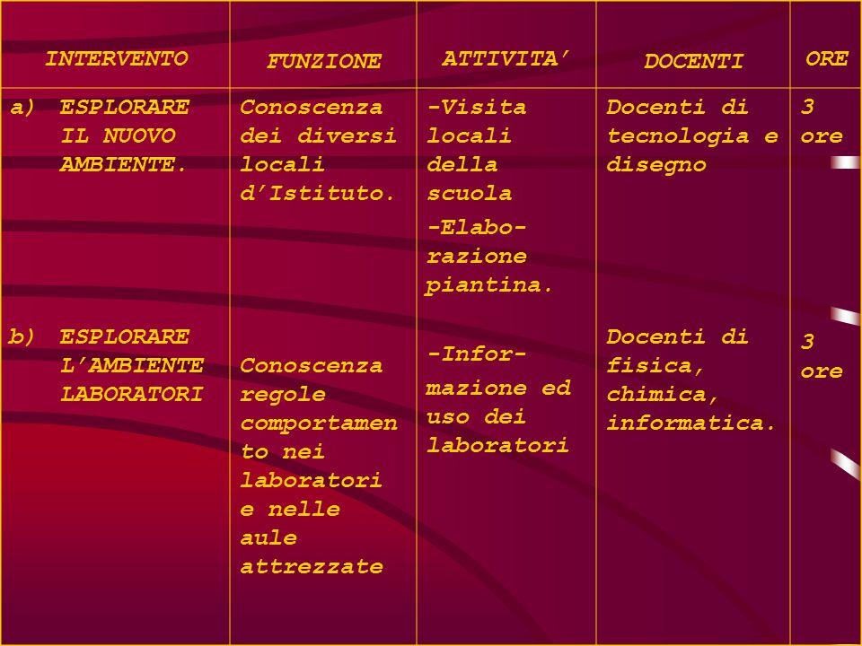 INTERVENTO FUNZIONE ATTIVITA' DOCENTI ORE a)ESPLORARE IL NUOVO AMBIENTE.