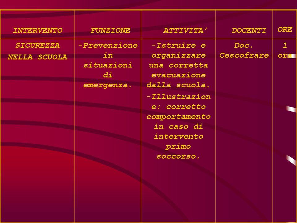 INTERVENTO FUNZIONE ATTIVITA' DOCENTI ORE SICUREZZA NELLA SCUOLA -Prevenzione in situazioni di emergenza. -Istruire e organizzare una corretta evacuaz