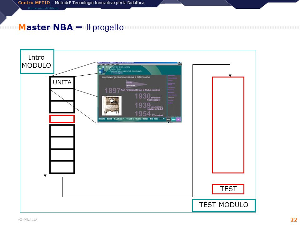 Centro METID - Metodi E Tecnologie Innovative per la Didattica Politecnico di Milano © METID 22 Master NBA – Il progetto TEST Intro MODULO TEST MODULO