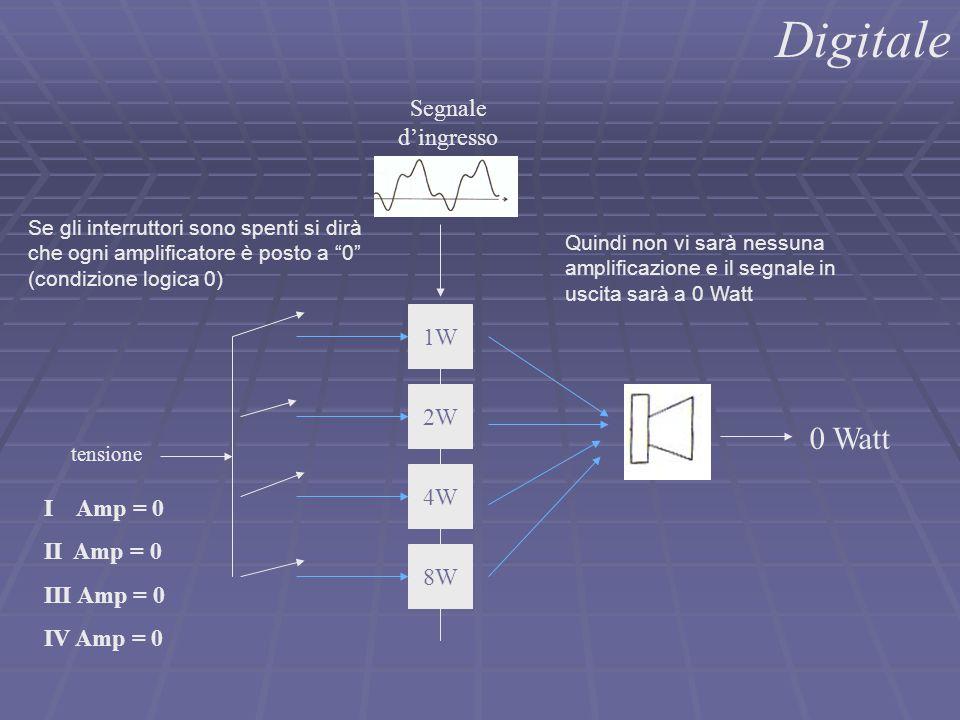 """1W 2W 4W 8W Digitale Segnale d'ingresso Se gli interruttori sono spenti si dirà che ogni amplificatore è posto a """"0"""" (condizione logica 0) I Amp = 0 I"""