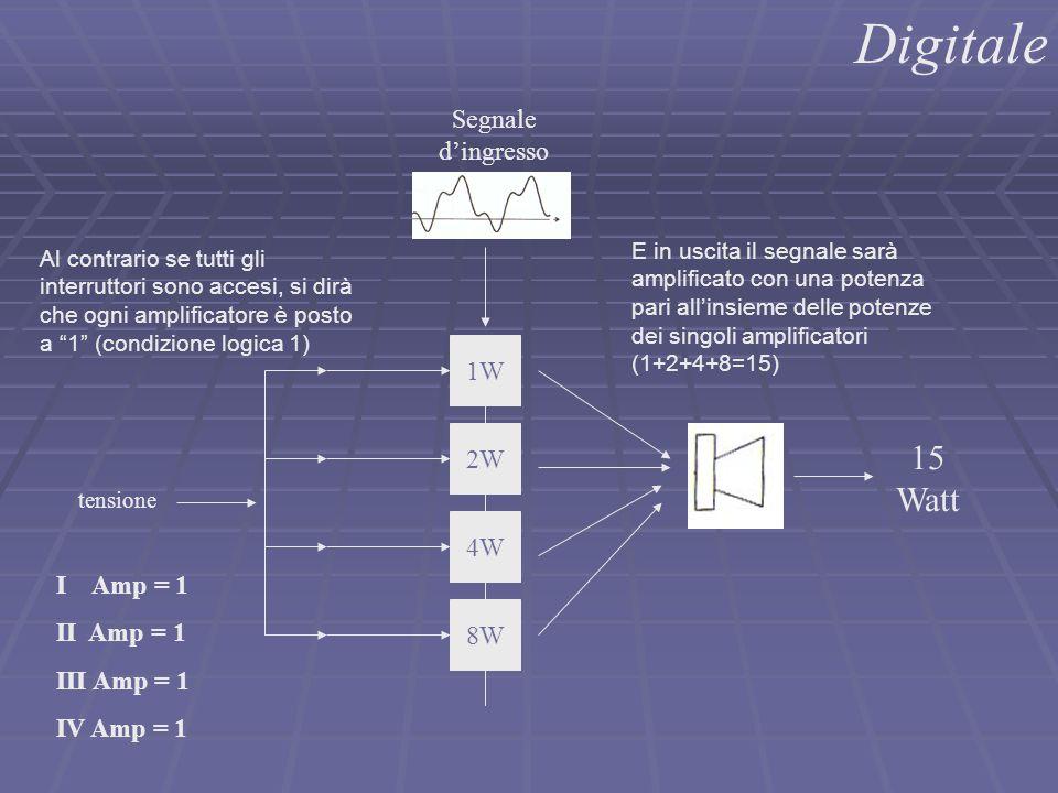 1W 2W 4W 8W I Amp = 1 II Amp = 1 III Amp = 1 IV Amp = 1 15 Watt Digitale Segnale d'ingresso tensione Al contrario se tutti gli interruttori sono acces