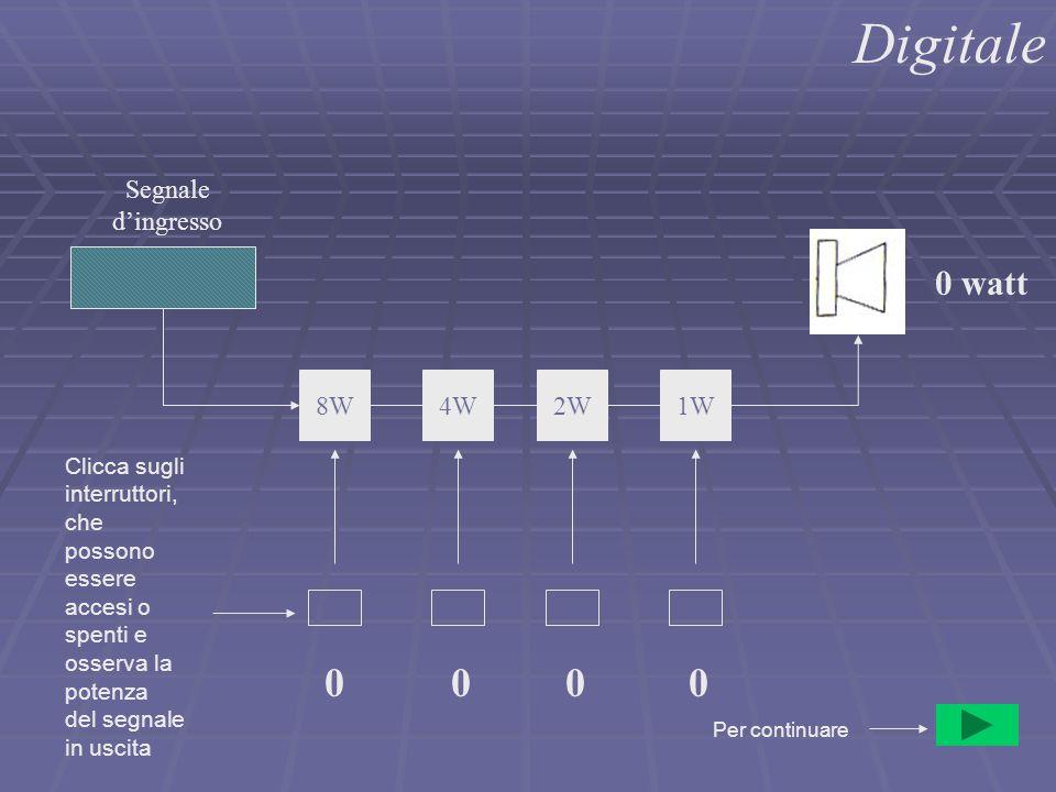 Digitale 1W2W4W8W Segnale d'ingresso 0000 0 watt Per continuare Clicca sugli interruttori, che possono essere accesi o spenti e osserva la potenza del