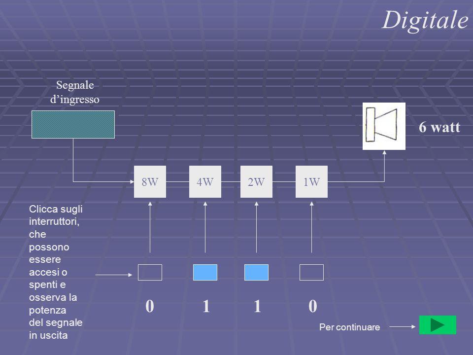 Digitale 1W2W4W8W Segnale d'ingresso 0110 6 watt Per continuare Clicca sugli interruttori, che possono essere accesi o spenti e osserva la potenza del