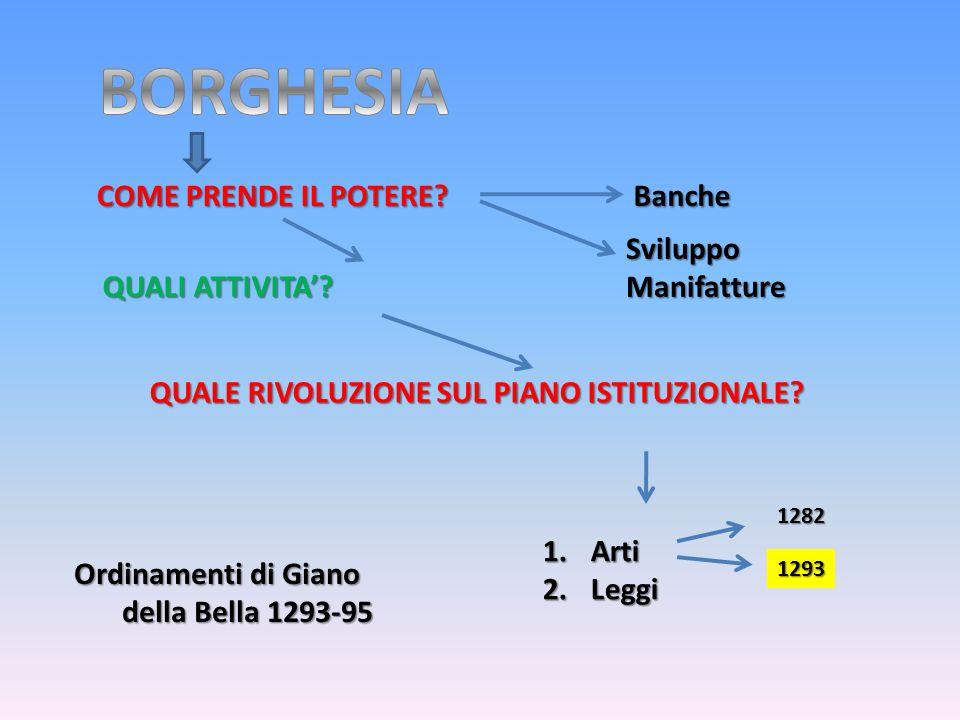 COME PRENDE IL POTERE? Ordinamenti di Giano della Bella 1293-95 QUALE RIVOLUZIONE SUL PIANO ISTITUZIONALE? QUALI ATTIVITA'? QUALI ATTIVITA'? Sviluppo