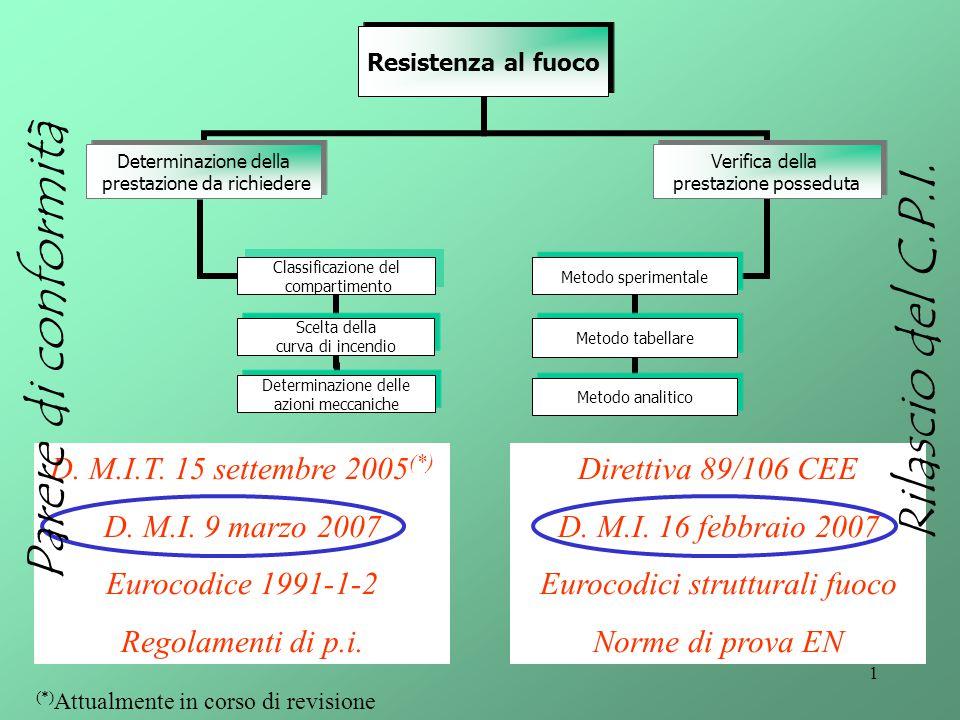 1 Resistenza al fuoco Determinazione della prestazione da richiedere Classificazione del compartimento Scelta della curva di incendio Determinazione d