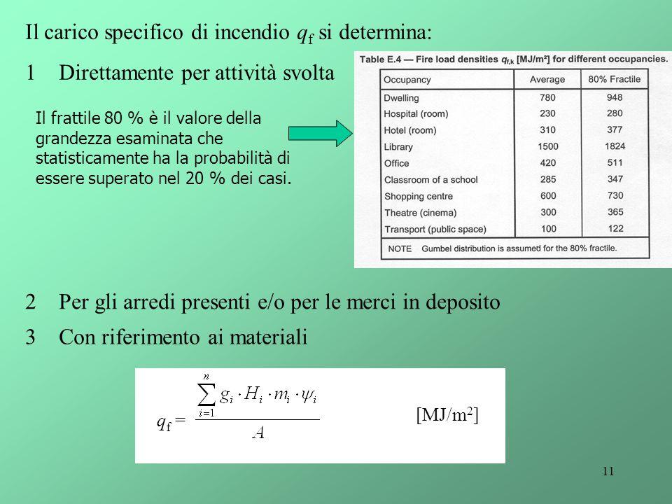 11 Il carico specifico di incendio q f si determina: 1Direttamente per attività svolta Il frattile 80 % è il valore della grandezza esaminata che stat