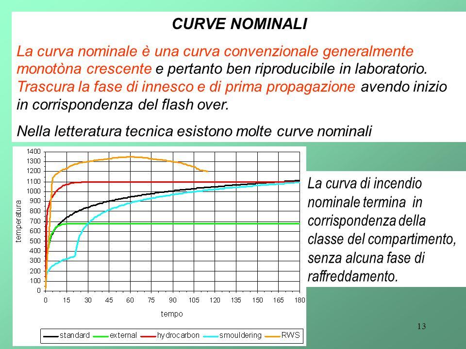 13 CURVE NOMINALI La curva nominale è una curva convenzionale generalmente monotòna crescente e pertanto ben riproducibile in laboratorio. Trascura la
