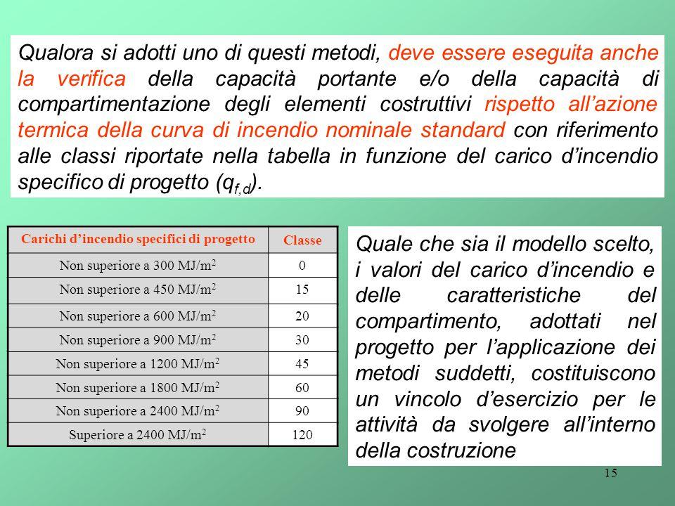 15 Qualora si adotti uno di questi metodi, deve essere eseguita anche la verifica della capacità portante e/o della capacità di compartimentazione deg