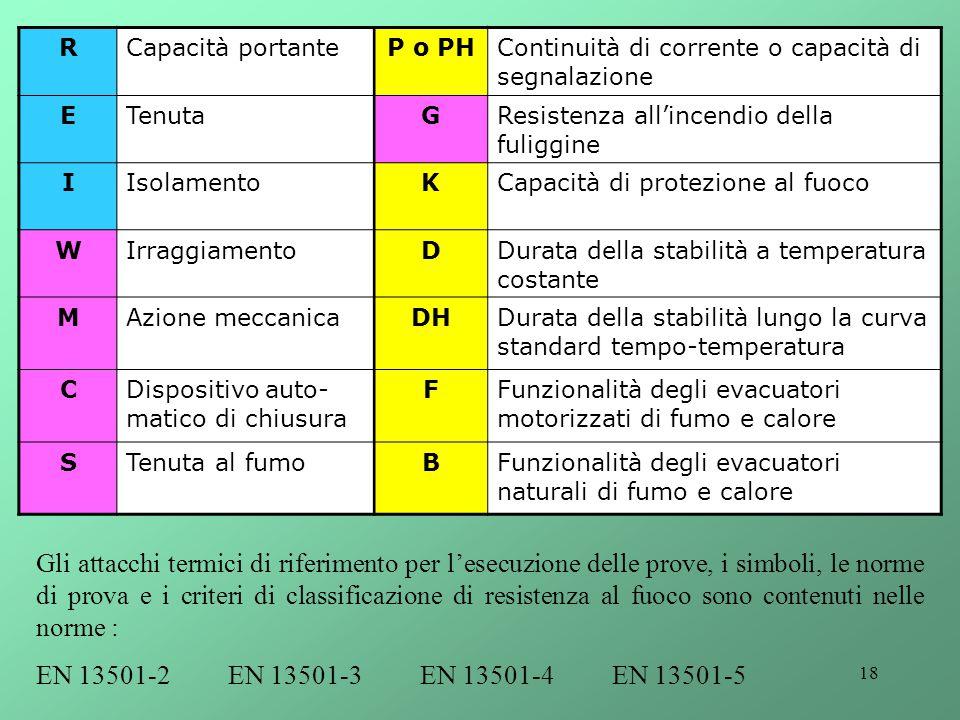 18 RCapacità portanteP o PHContinuità di corrente o capacità di segnalazione ETenutaGResistenza all'incendio della fuliggine IIsolamentoKCapacità di p