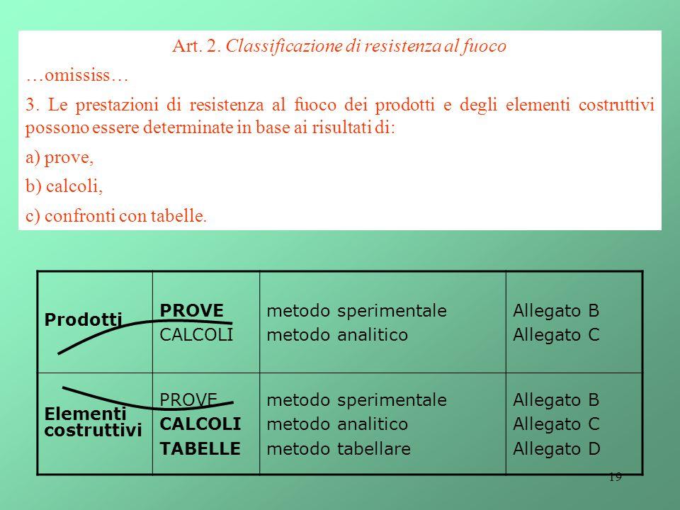 19 Art. 2. Classificazione di resistenza al fuoco …omississ… 3. Le prestazioni di resistenza al fuoco dei prodotti e degli elementi costruttivi posson