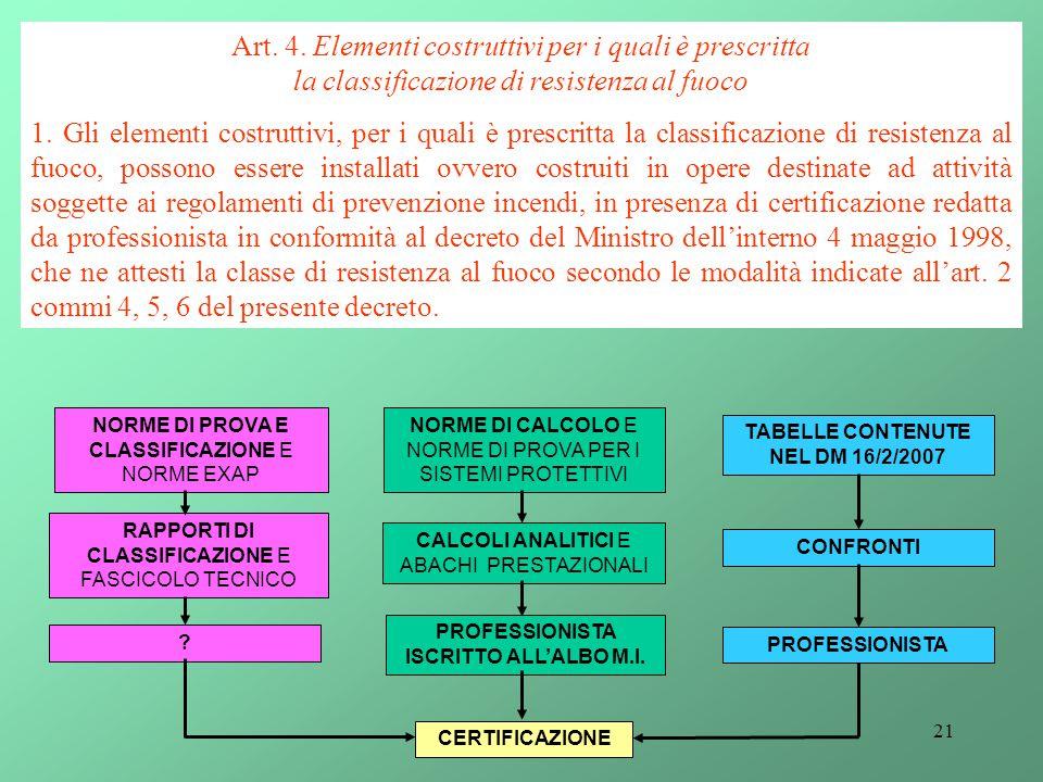 21 Art. 4. Elementi costruttivi per i quali è prescritta la classificazione di resistenza al fuoco 1. Gli elementi costruttivi, per i quali è prescrit