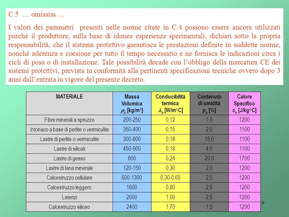 29 C.5 … omississ … I valori dei parametri presenti nelle norme citate in C.4 possono essere ancora utilizzati purché il produttore, sulla base di ido