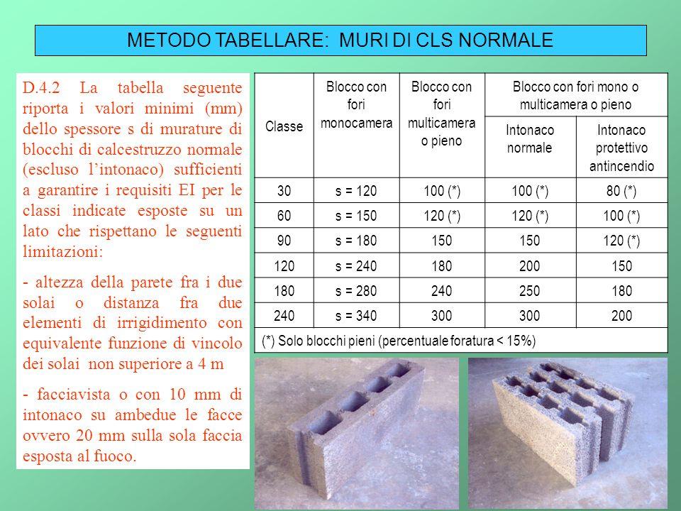 31 METODO TABELLARE: MURI DI CLS NORMALE D.4.2 La tabella seguente riporta i valori minimi (mm) dello spessore s di murature di blocchi di calcestruzz